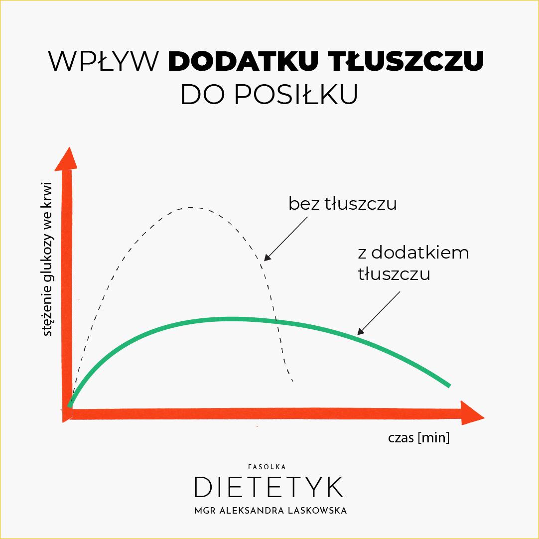 wpływ dodatku tłuszczu do posiłku, dietetyk Aleksandra Laskowska FASOLKA