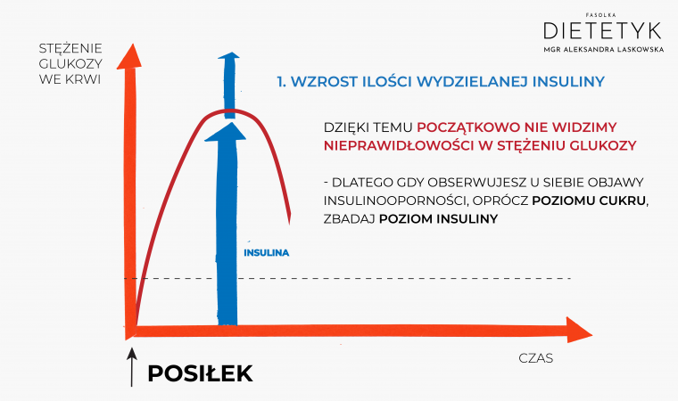 wzrost poziomu insuliny jest pierwszym sygnałem problemów z gospodarką węglowodanową, dietetyk Aleksandra Laskowska FASOLKA