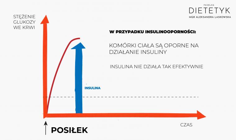 wykres glukozy po posiłku - wydzielanie insuliny, dietetyk Aleksandra Laskowska FASOLKA