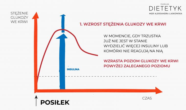 wykres glukozy po posiłku - zbyt wysoki poziom cukru, dietetyk Aleksandra Laskowska FASOLKA