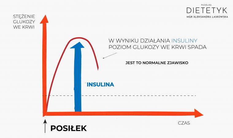 spadek poziomu glukozy po działaniu insuliny, dietetyk Aleksandra Laskowska FASOLKA