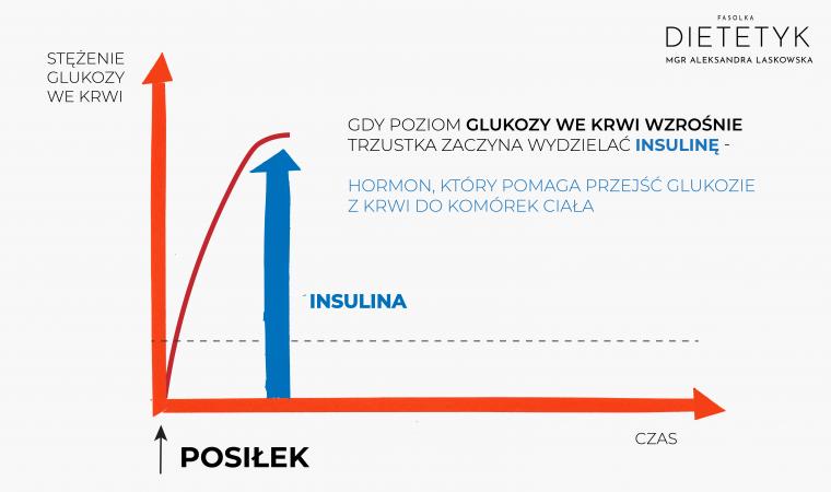 jak działa insulina, dietetyk Aleksandra Laskowska FASOLKA
