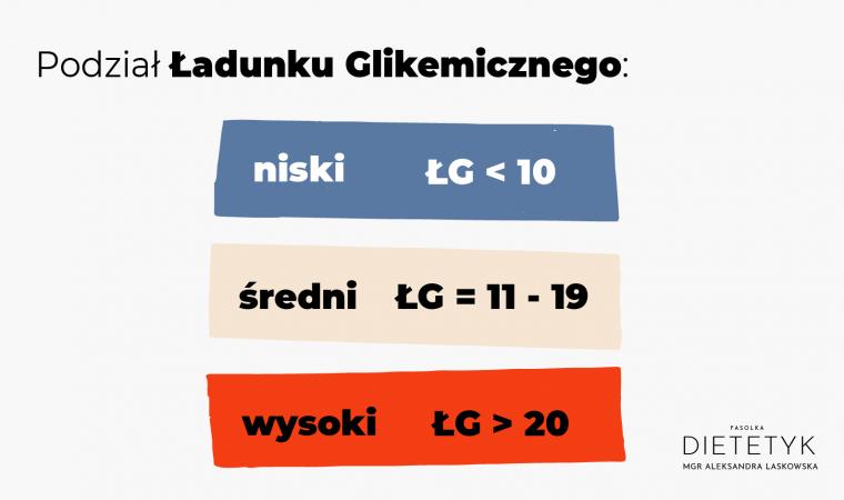 podzial-ladunku-glikemicznego dietetyk Aleksandra Laskowska FASOLKA