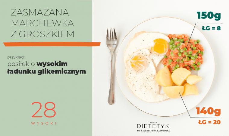 przykład posiłku z zasmażaną marchewką z groszkiem, który ma wysoki ładunek glikemiczny (zasmażana marchewka z groszkiem - 150g, ziemniaki - 140g, 2 jajka sadzone)