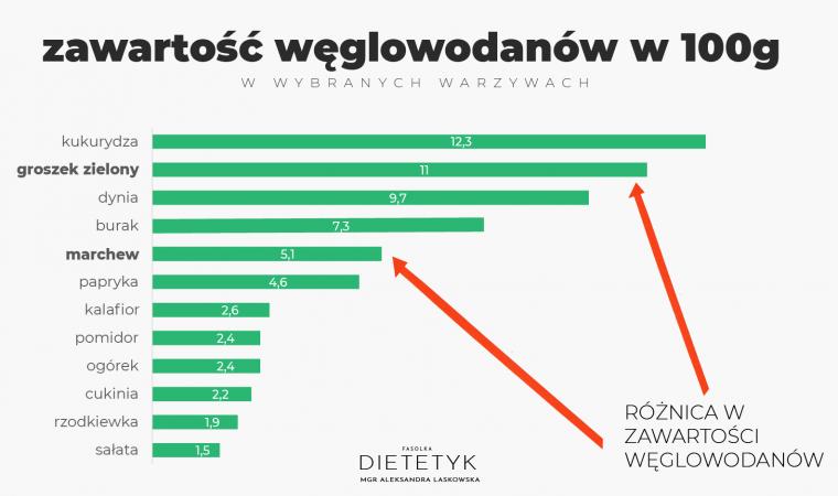 tabela zawartości węglowodanów w wybranych warzywach